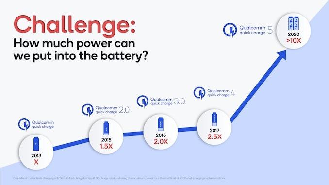 Qualcomm Announces Quick Charge 5